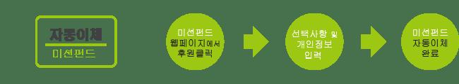 미션펀드 donation 2