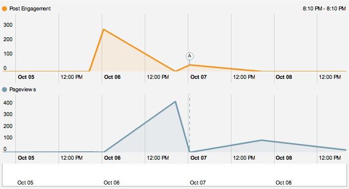 Visualización de la influencia de los impactos en redes sociales en el tráfico del blog
