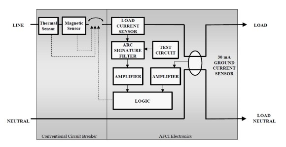 From New Technology for Preventing Residential Electrical Fires: Arc-Fault Circuit Interrupters (AFCIs)