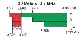 80 meters