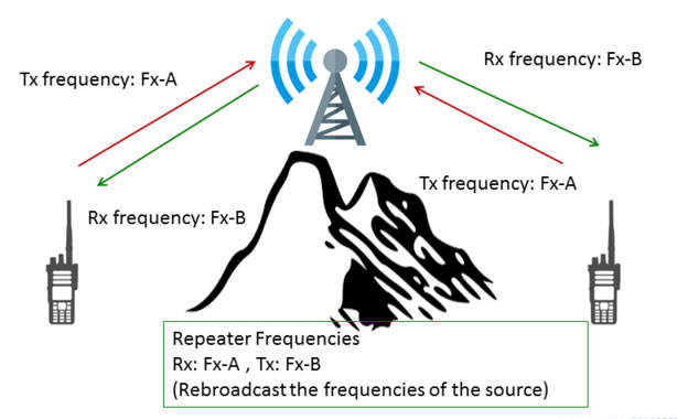Apologise, but, amateur repeater frequency offset final