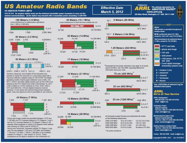 ARRL-Band-Plan