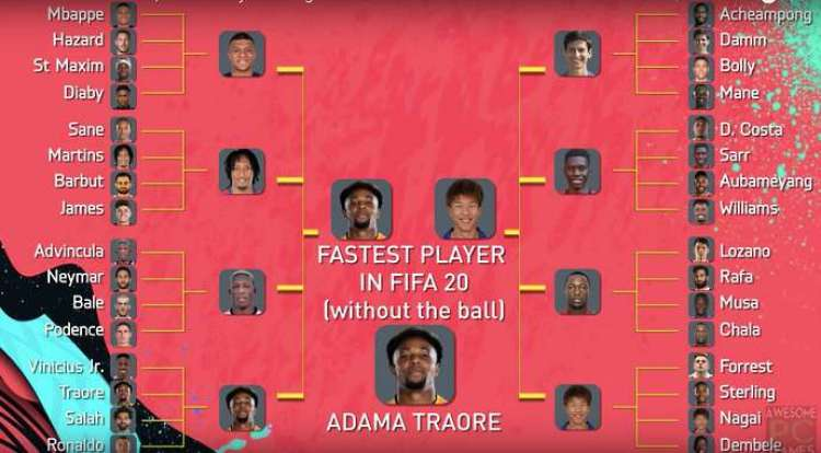 FIFA 20 Speed Test berlari tanpa bola