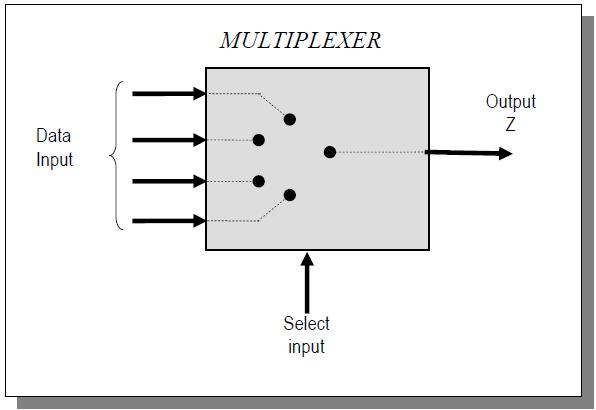 Perangkat Jaringan Komputer - Multiplexer