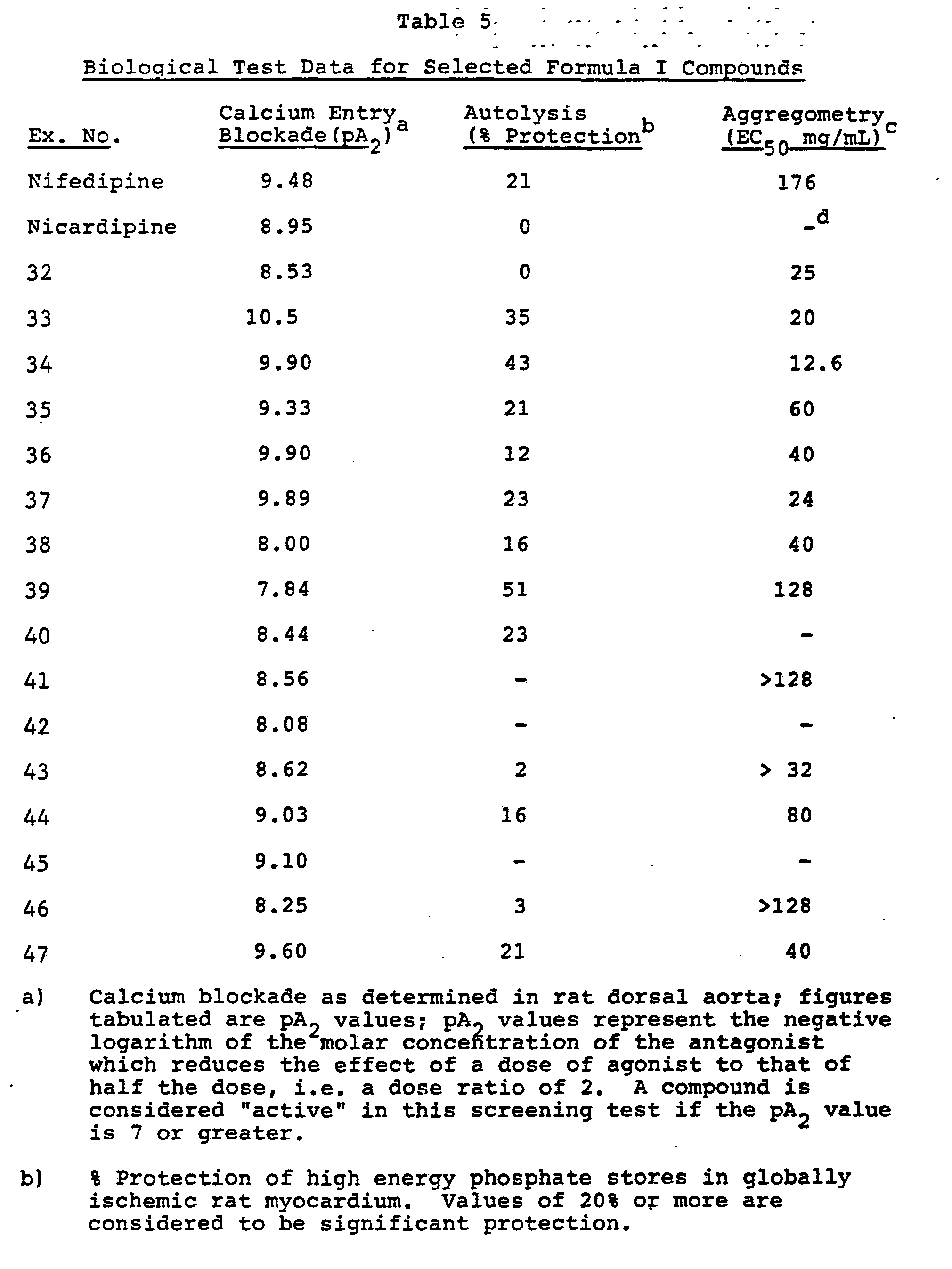 Activity Series Table