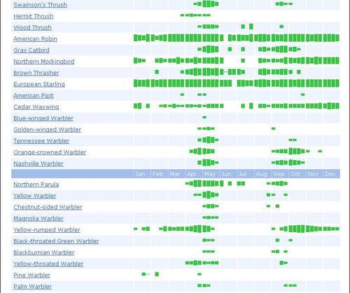 eBird Chart