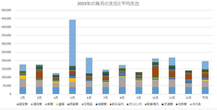 支出のグラフ