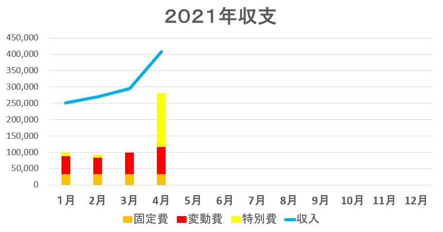 収支のグラフ