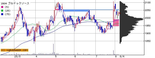 ブルドックソース 株価 チャート