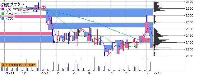 ササクラ 株価 チャート