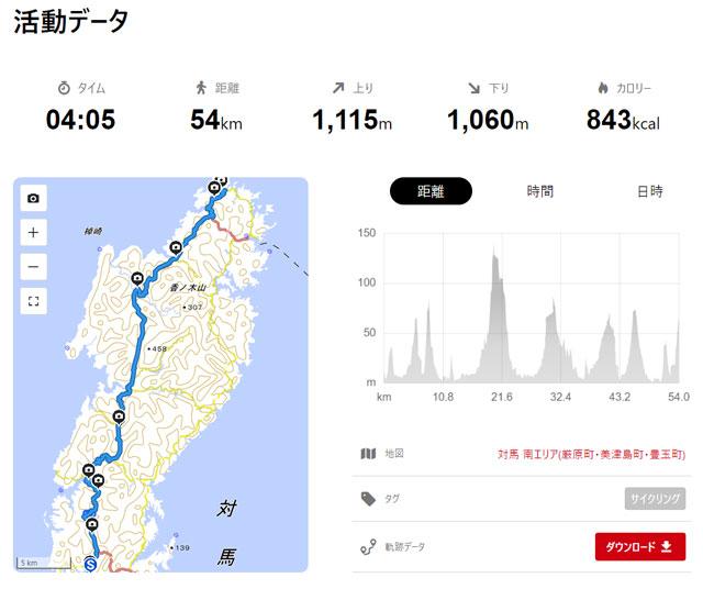 サイクリングルート