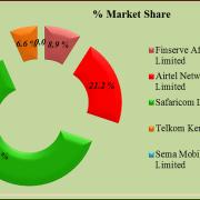 Kenya's Internet/Data Penetration