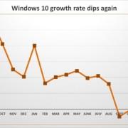 Windows 10 Growth