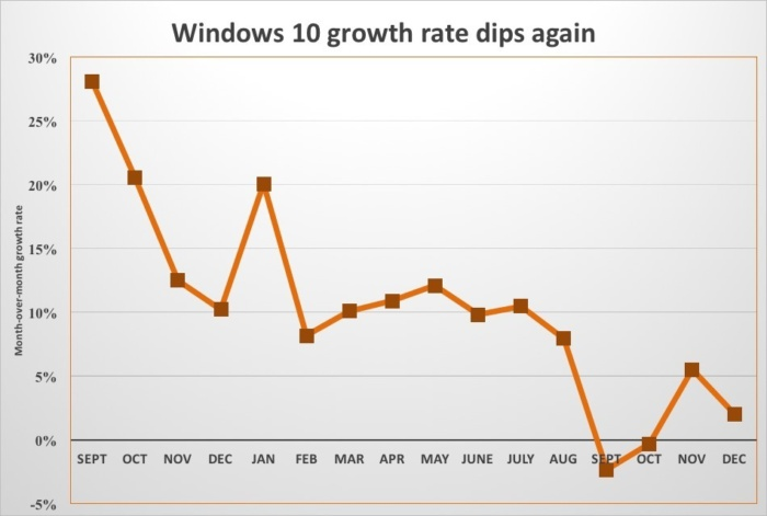 Windows 10 Growth