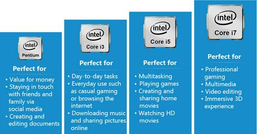 Types of Intel processors