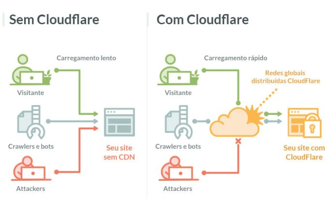 How Cloudflare Optimize your Website Blog ?