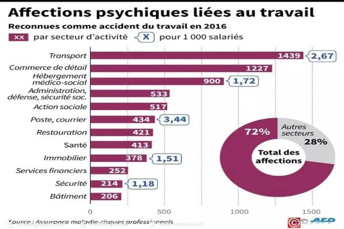 Affections psychiques liées au travail