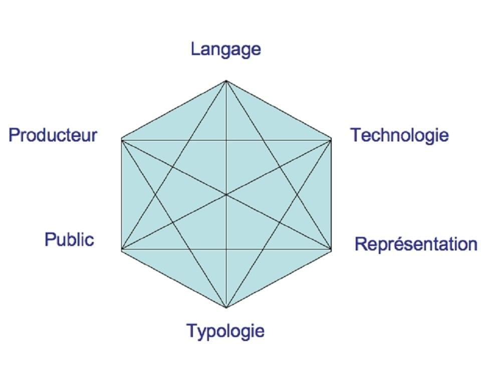 6 thématiques de l'éducation aux médias (d'après le rapport du BFI établi par Cary Bazalgette et ses collègues)