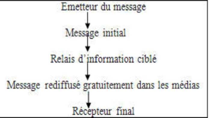 Schema-transmission-message-relations-publiques