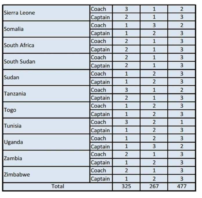 Vote Joueur africain de l'année (Phase 2) [PDF][3]