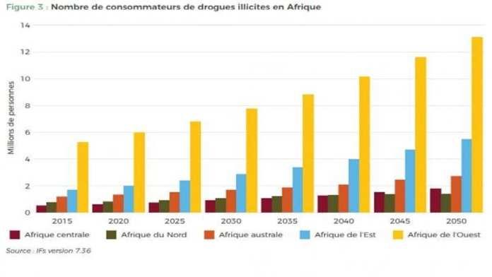 Nombre de consommateurs de drogues illicites en Afrique ENACT/iFs version 7.36
