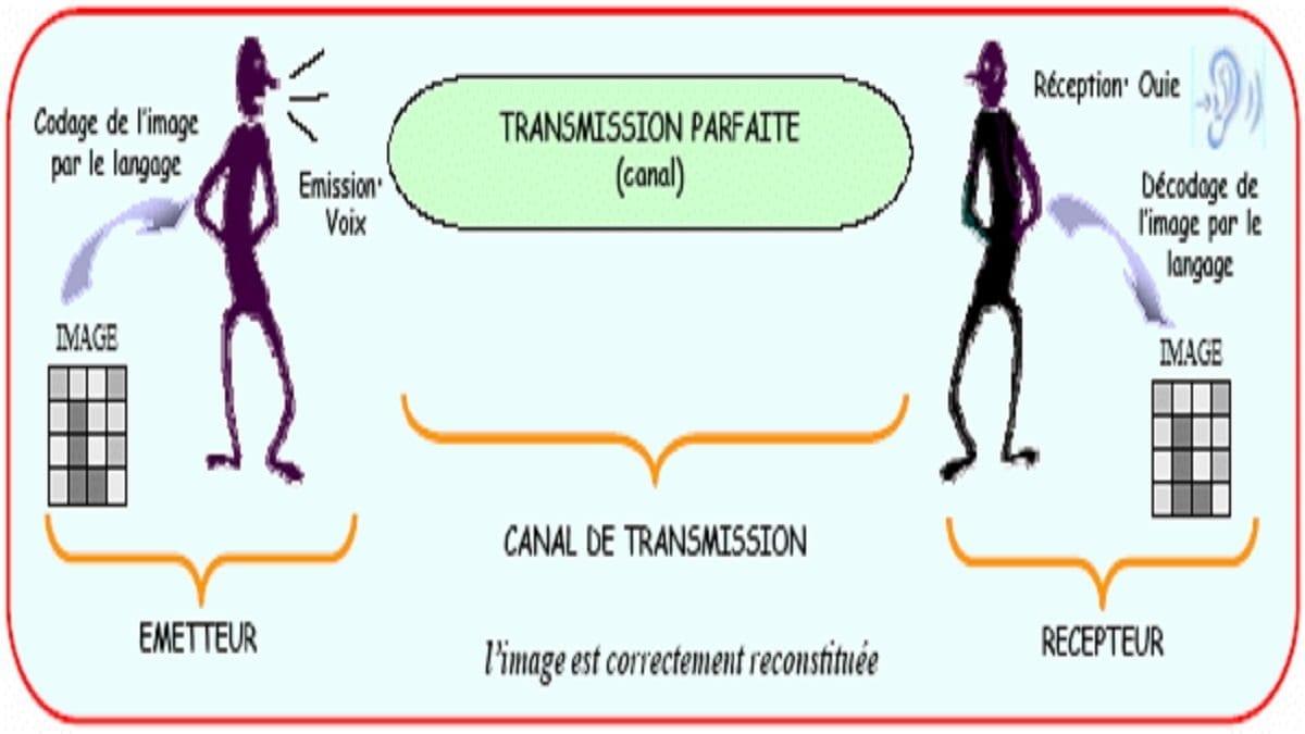 Communication-parfaite-par-la-voix-entre-deux-individus-Lemetteur-A-et-le-recepteur