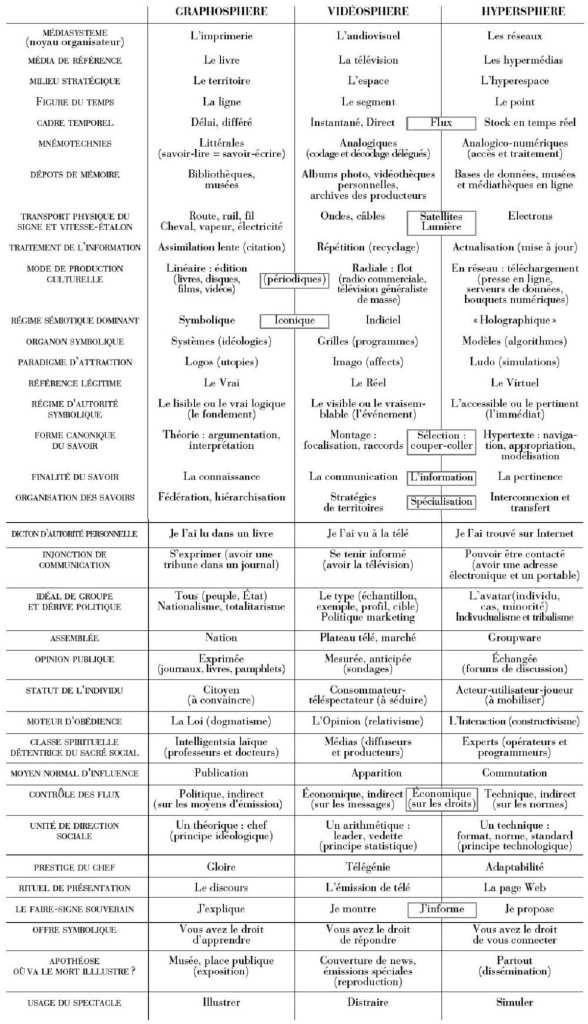 Tableau des médiasphères