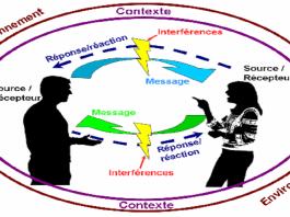 composants de la communication efficace