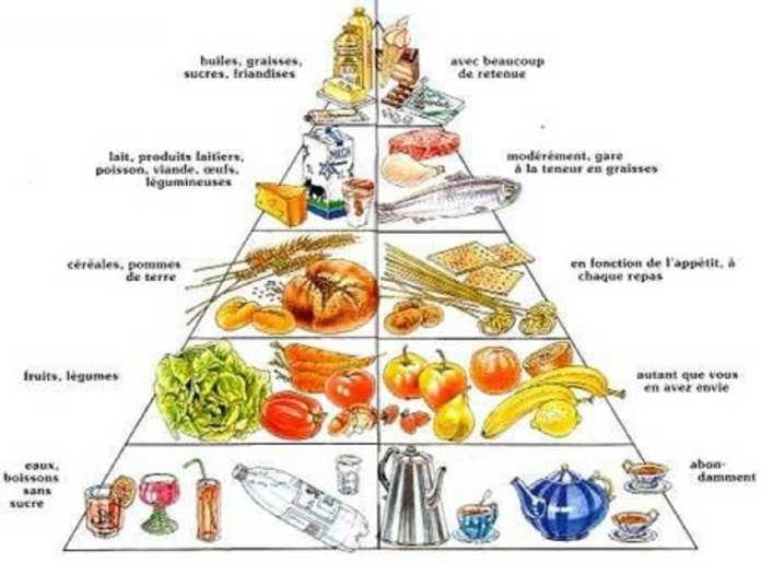 pyramide-alimentaire_Kafunel.com