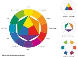 cercle-chromatique-johannes-itten-