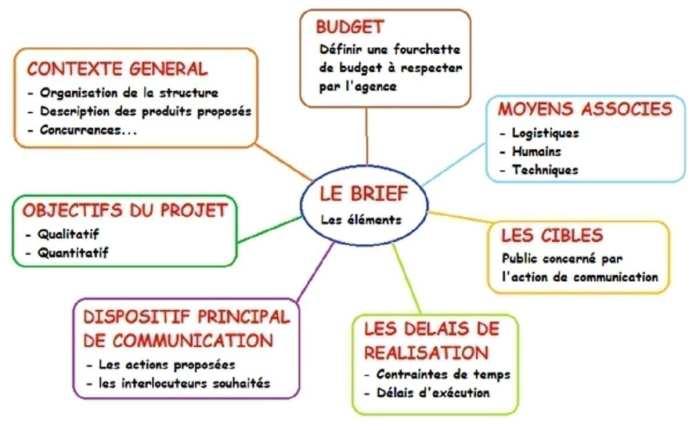 budget détails