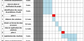 rétro-planning sur un diagramme de Gantt