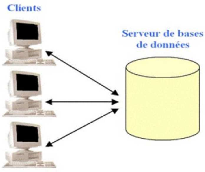 Figure 2-L'existant du système d'information (avant la refonte)