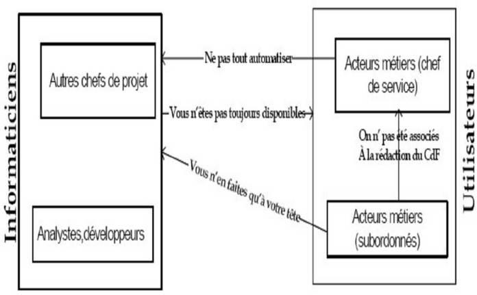 Figure 6-Relations informaticiens-utilisateurs au début du projet