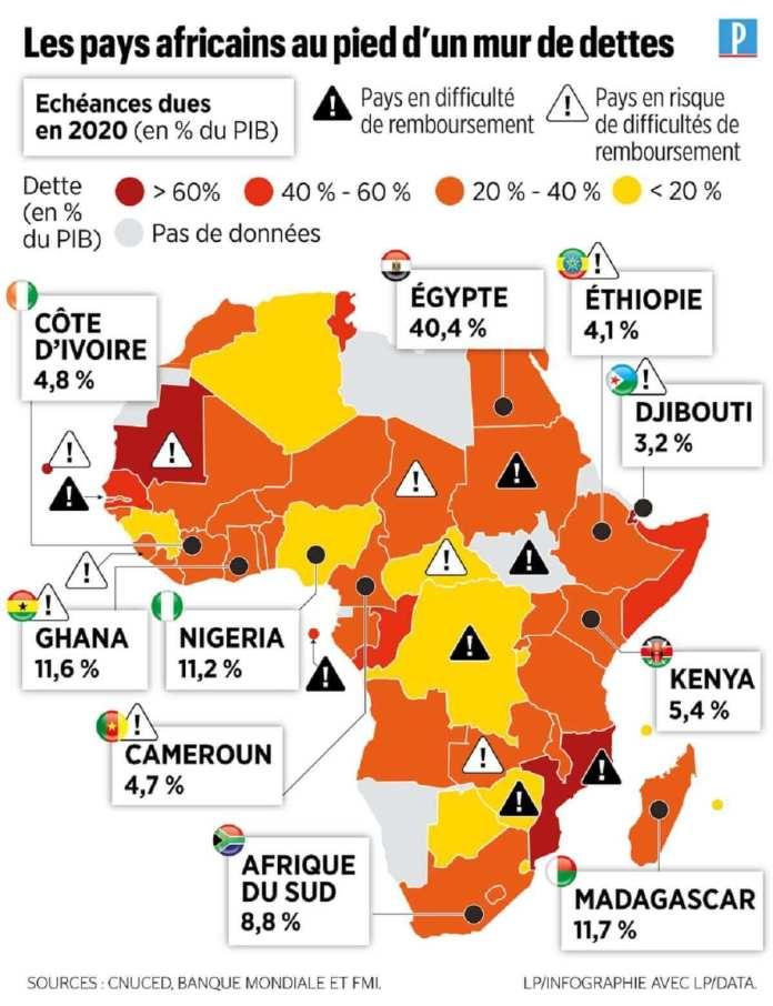 Les Pays Les Plus Endettés D'Afrique+