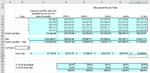 Excel for Real Estate Analysis