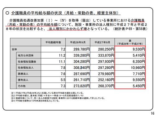 法人別平均給料額(厚労省)