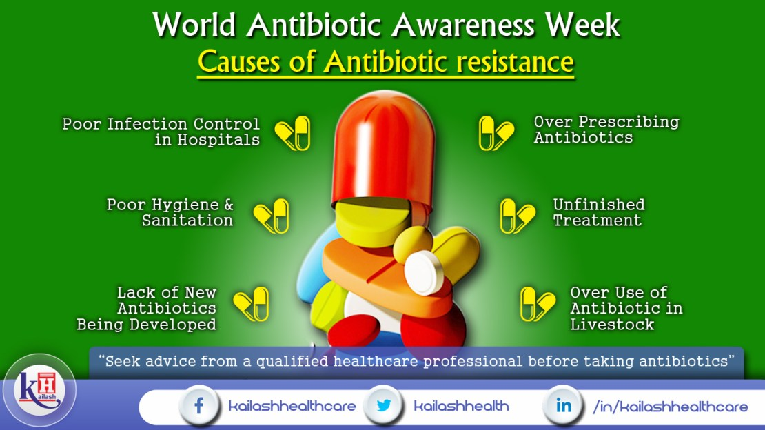 World Antibiotic Awareness Week (13th-19th Nov)