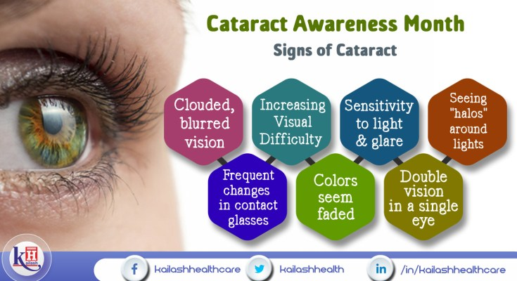 Watch for these early symptoms of Cataract, if neglected, these may harm the person's vision badly.