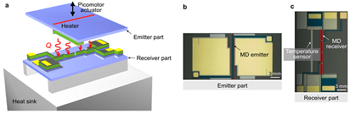 Figure 1. Experimental setup for measuring near-field thermal radiation between MD multilayers