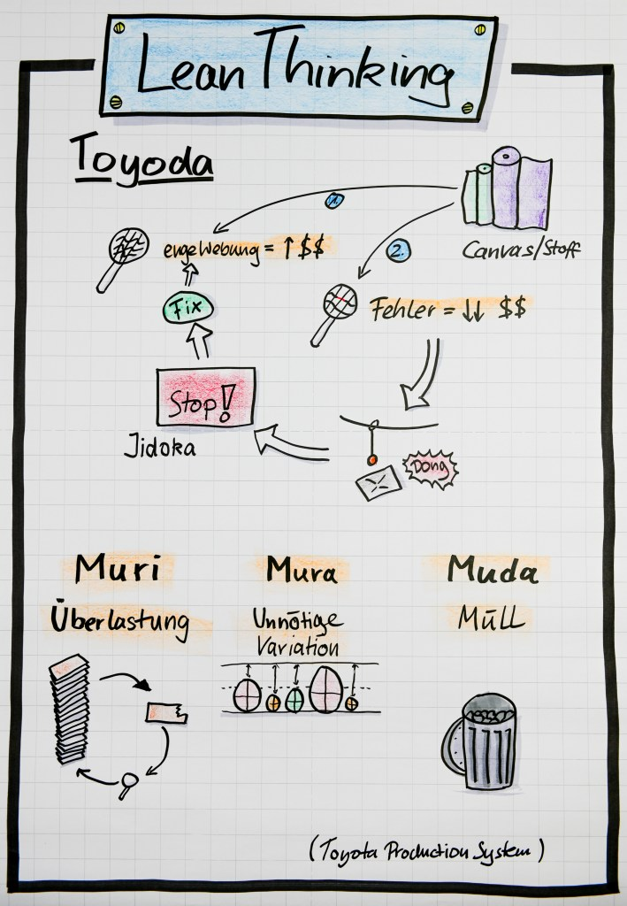 Flipchart - Lean Thinking and the Toyoda Family business