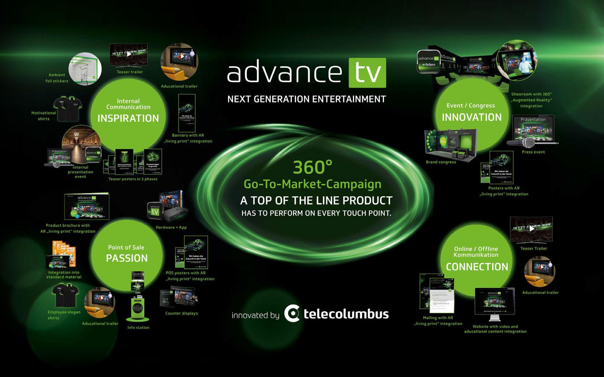 360Grad Go-To-Market-kampagne für advancetv