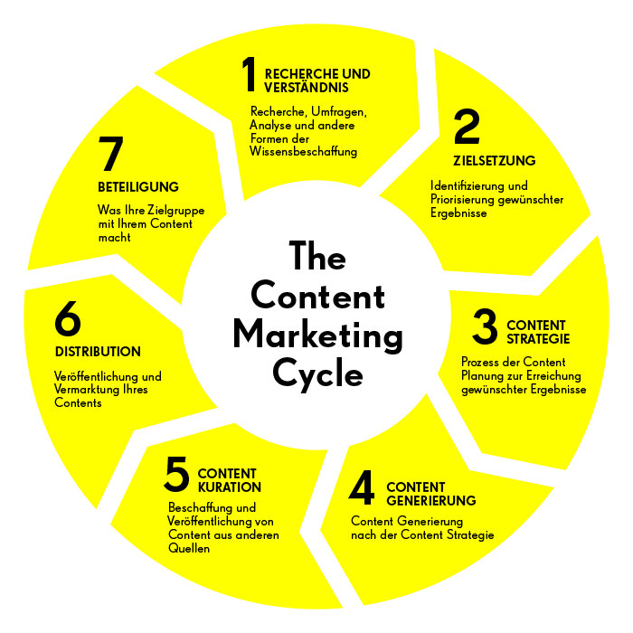 Content Marketing - Contentmarketing