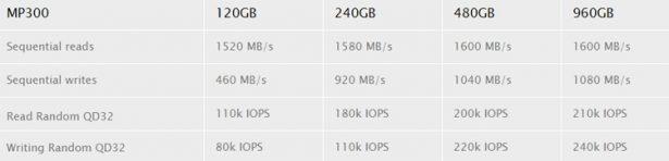 Computex 2018:   SSD- Corsair MP300 M. 2   960 GB