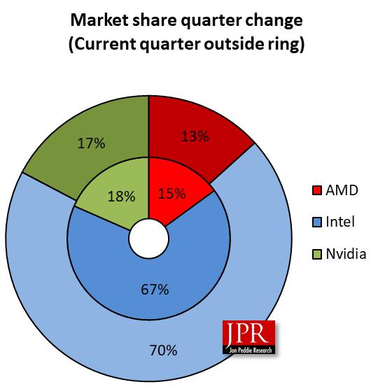 Новият отчет на Jon Peddie Research, посветен на глобалните продажби