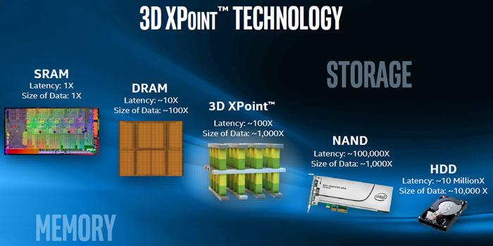 Компанията Micron Technology възнамерява да придобие от Intel своя дял