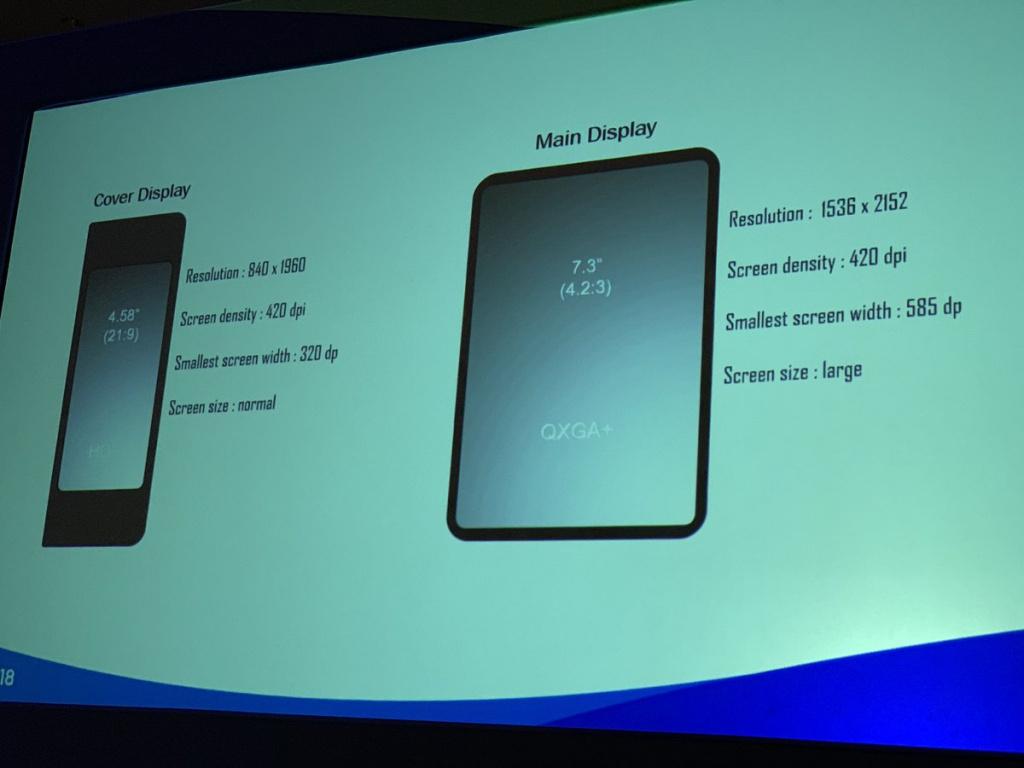 Samsung съобщи резолюцията на екраните на своя сгъваем смартфон
