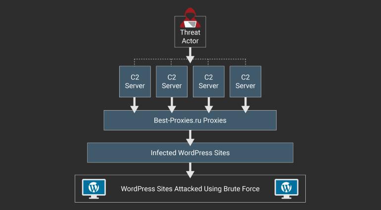 Атаките продължават.Wordfence, компания, която е собственост на Defiant и създатели