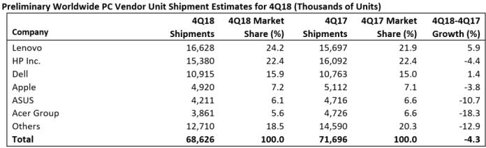 HP  Lenovo   - -  2018 .,