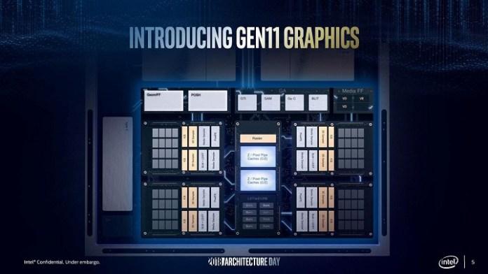 Intel Gen11     Linux